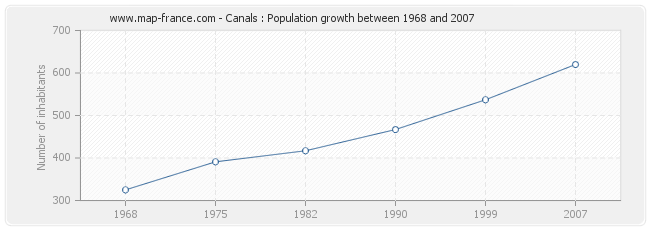Population Canals