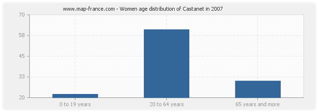 Women age distribution of Castanet in 2007
