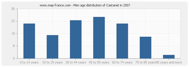 Men age distribution of Castanet in 2007