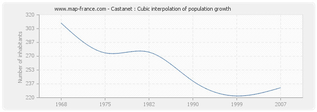 Castanet : Cubic interpolation of population growth