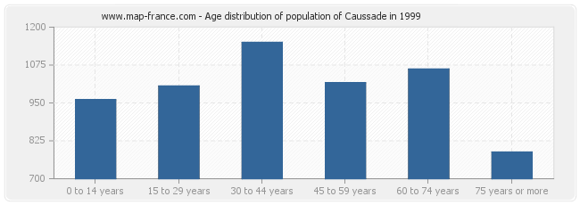 Age distribution of population of Caussade in 1999
