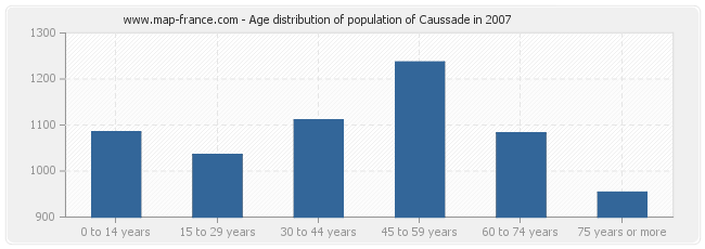 Age distribution of population of Caussade in 2007