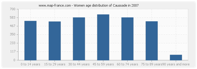 Women age distribution of Caussade in 2007