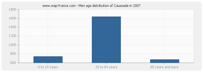 Men age distribution of Caussade in 2007