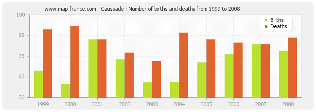 Caussade : Number of births and deaths from 1999 to 2008