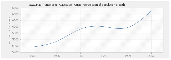 Caussade : Cubic interpolation of population growth