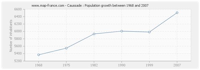 Population Caussade
