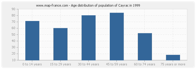 Age distribution of population of Cayrac in 1999