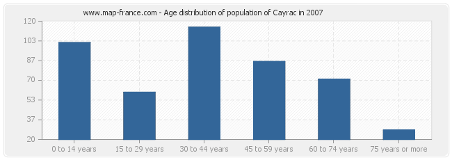 Age distribution of population of Cayrac in 2007