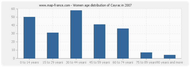 Women age distribution of Cayrac in 2007