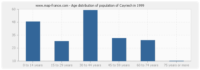 Age distribution of population of Cayriech in 1999