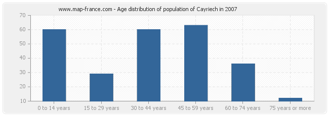 Age distribution of population of Cayriech in 2007