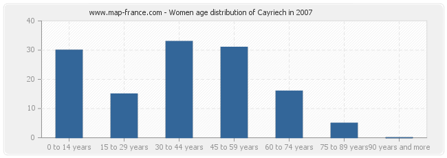 Women age distribution of Cayriech in 2007