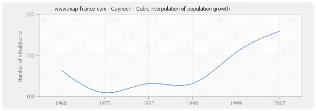 Cayriech : Cubic interpolation of population growth