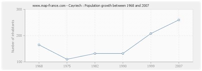 Population Cayriech