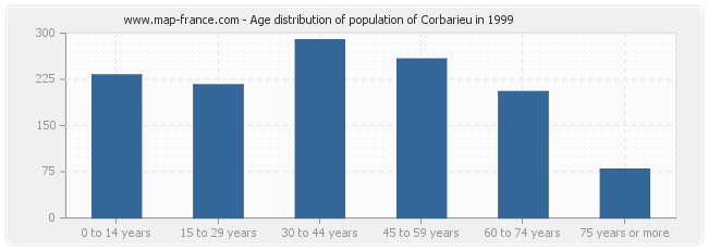Age distribution of population of Corbarieu in 1999