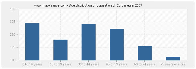 Age distribution of population of Corbarieu in 2007