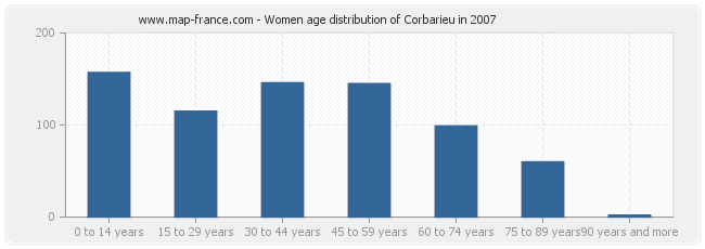 Women age distribution of Corbarieu in 2007