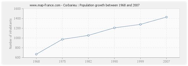 Population Corbarieu