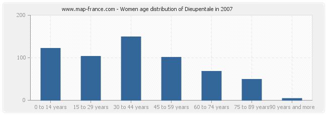 Women age distribution of Dieupentale in 2007