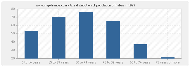 Age distribution of population of Fabas in 1999