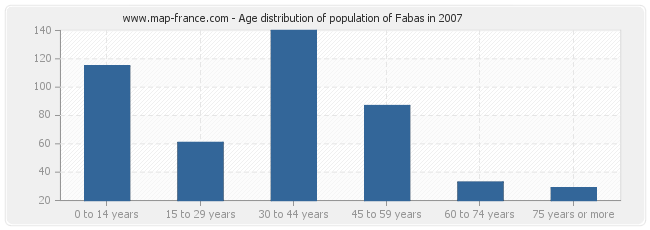 Age distribution of population of Fabas in 2007