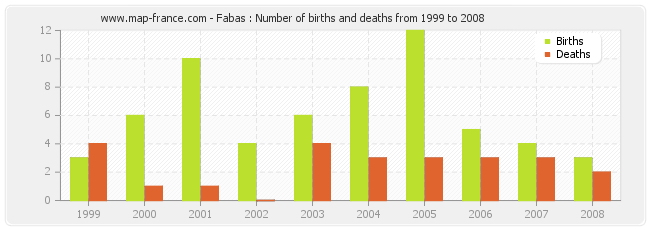 Fabas : Number of births and deaths from 1999 to 2008