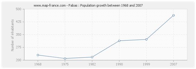 Population Fabas