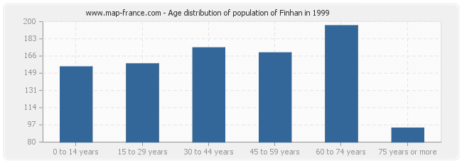 Age distribution of population of Finhan in 1999