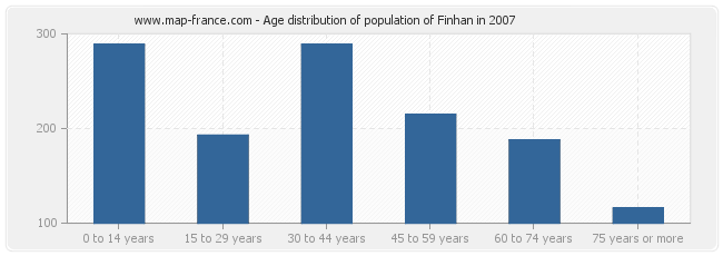 Age distribution of population of Finhan in 2007