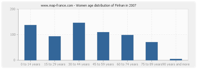 Women age distribution of Finhan in 2007