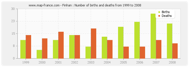 Finhan : Number of births and deaths from 1999 to 2008