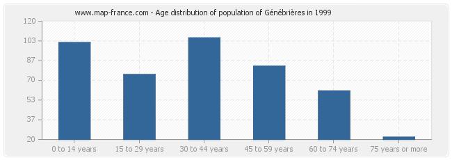 Age distribution of population of Génébrières in 1999