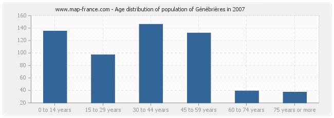 Age distribution of population of Génébrières in 2007
