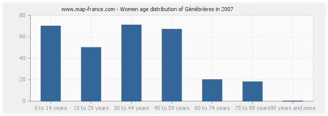 Women age distribution of Génébrières in 2007