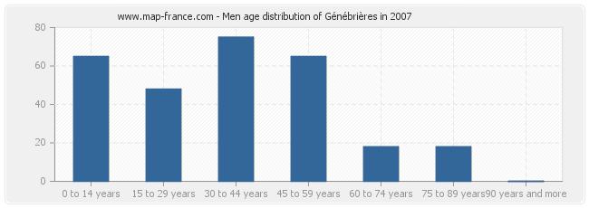 Men age distribution of Génébrières in 2007