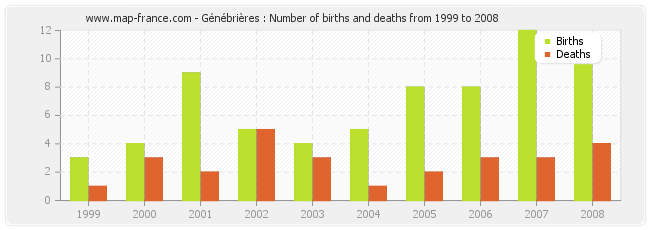 Génébrières : Number of births and deaths from 1999 to 2008