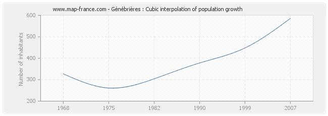 Génébrières : Cubic interpolation of population growth