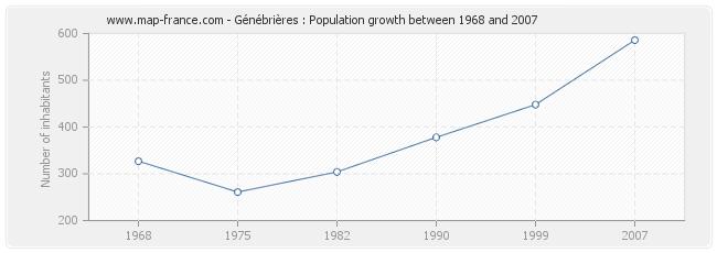 Population Génébrières