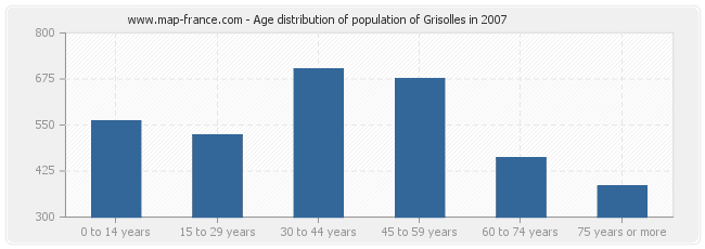 Age distribution of population of Grisolles in 2007