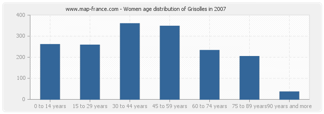 Women age distribution of Grisolles in 2007