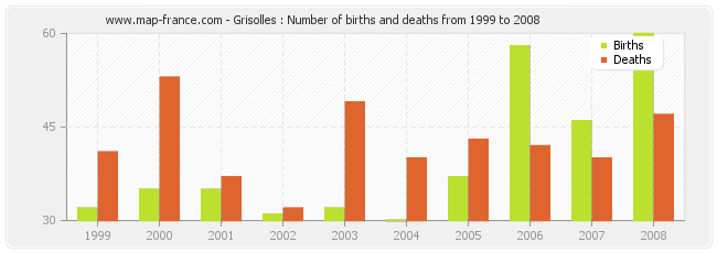 Grisolles : Number of births and deaths from 1999 to 2008