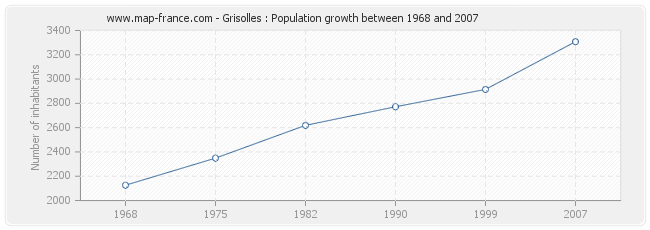 Population Grisolles
