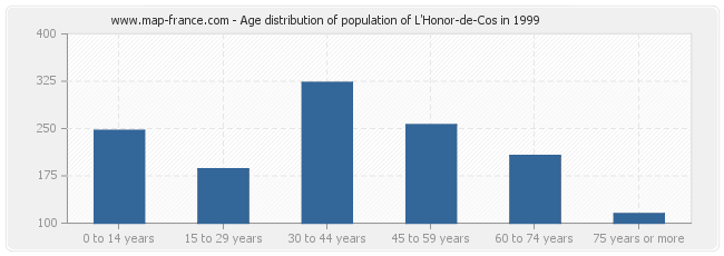 Age distribution of population of L'Honor-de-Cos in 1999