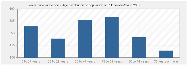 Age distribution of population of L'Honor-de-Cos in 2007