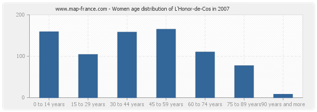 Women age distribution of L'Honor-de-Cos in 2007