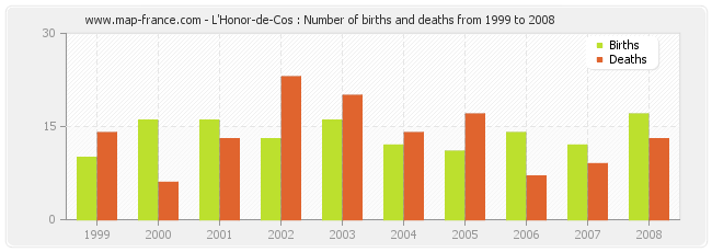 L'Honor-de-Cos : Number of births and deaths from 1999 to 2008