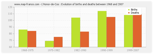 L'Honor-de-Cos : Evolution of births and deaths between 1968 and 2007