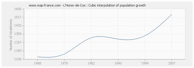 L'Honor-de-Cos : Cubic interpolation of population growth