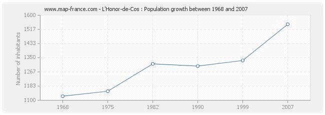 Population L'Honor-de-Cos